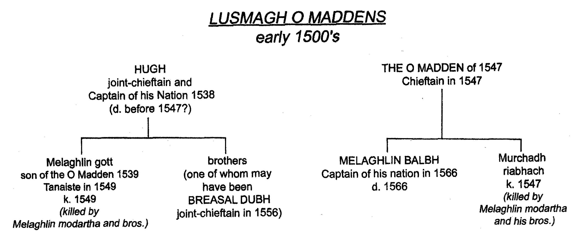 Lusmagh O Maddens