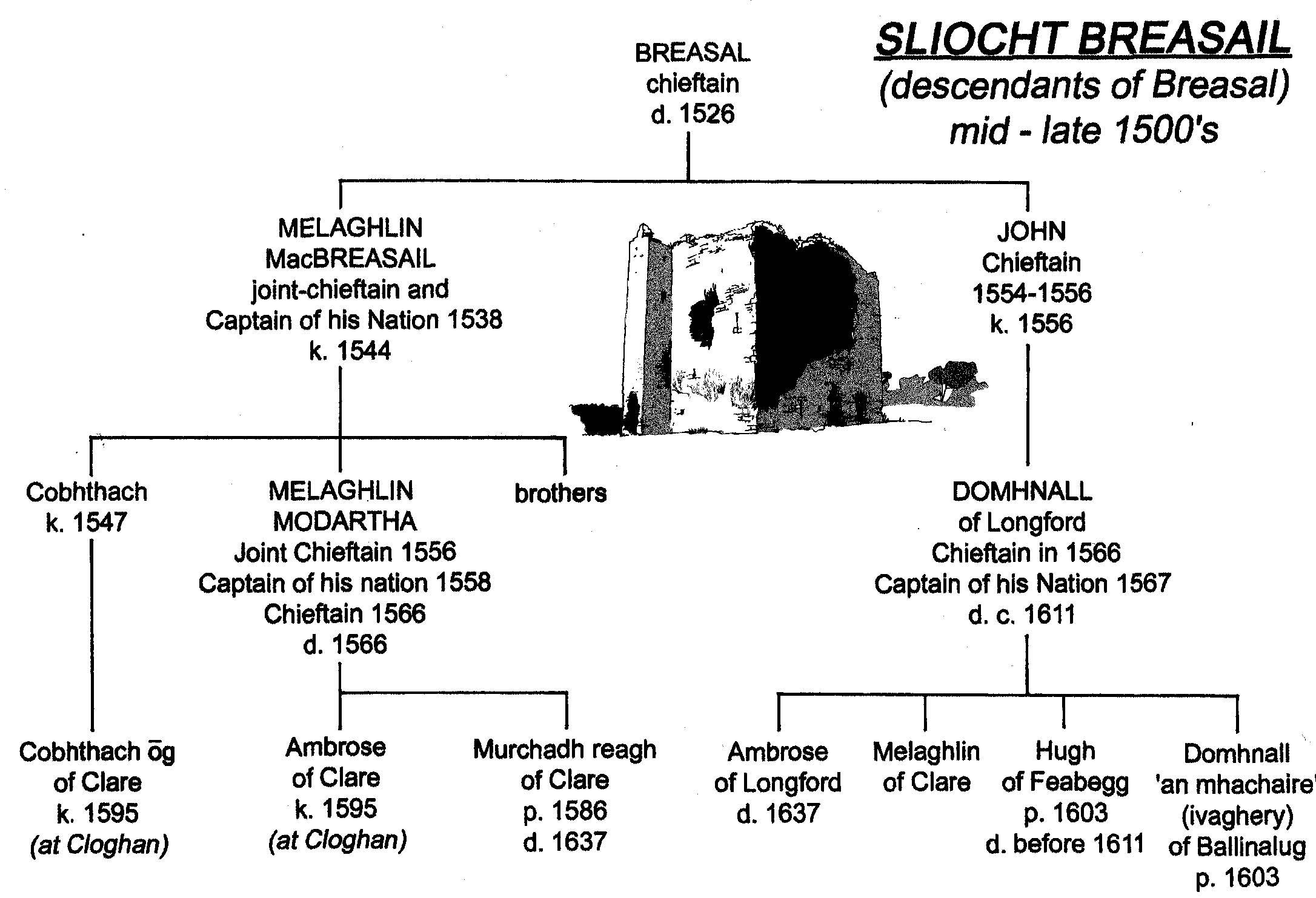 Sliocht Breasal