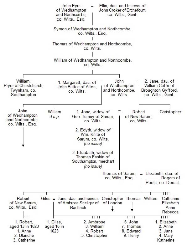 pedigree of Eyre of Wedhampton and Northcombe and New Sarum