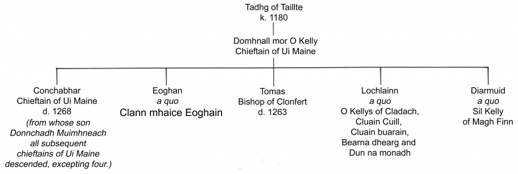 Pedigree showing the five sons of Domhnall mor O Kelly copy
